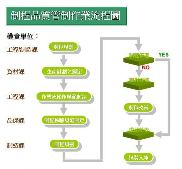 制程品质管制作业流程图